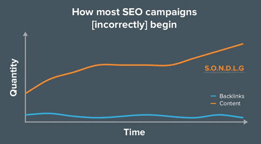 how not to start seo campaign