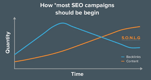 how to start a seo campaign